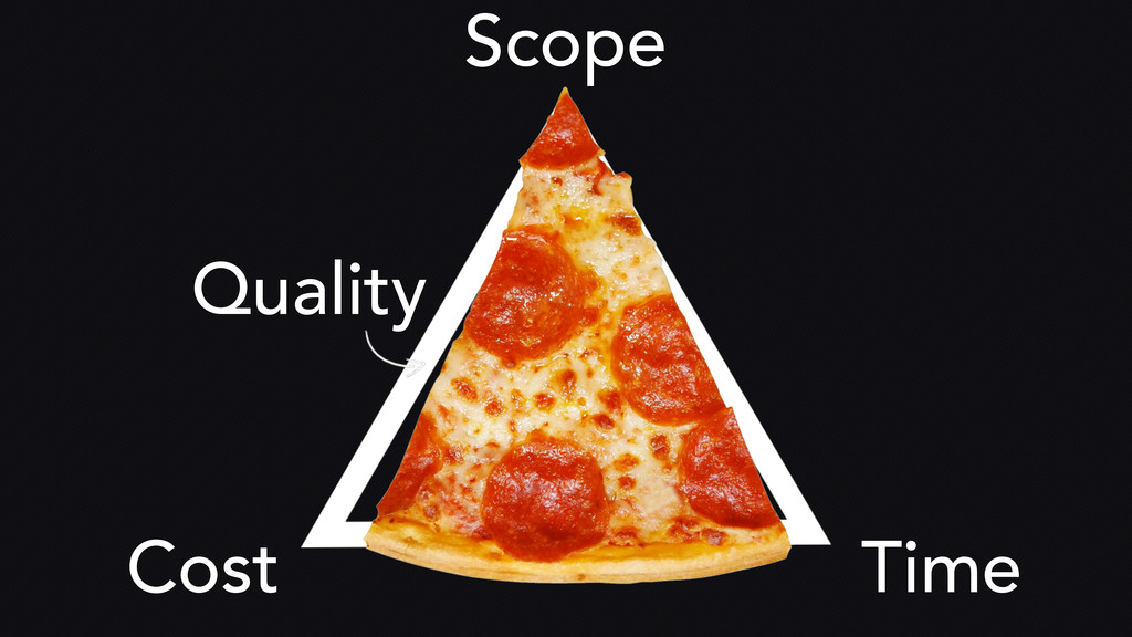 Scope Time Cost Quality Quality