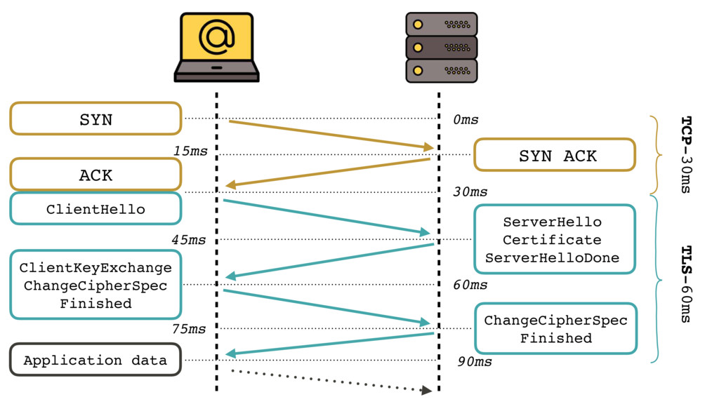 TCP-30ms TLS-60ms 30ms SYN 0ms SYN ACK 15ms ACK...