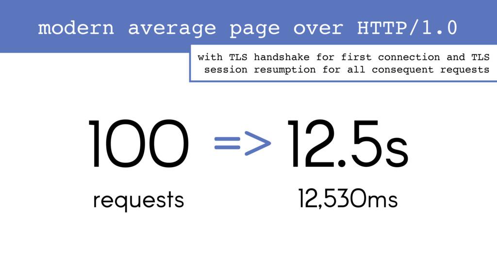 100 requests 12.5s => 12,530ms with TLS handsha...