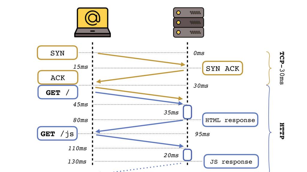 TCP-30ms GET /js 95ms 20ms 110ms JS response 13...