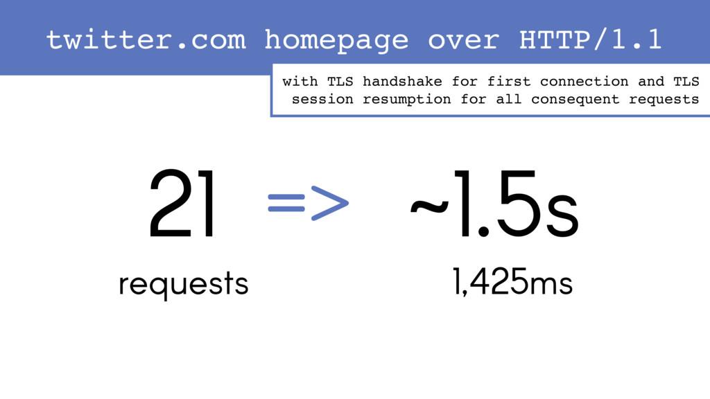21 requests ~1.5s 1,425ms => with TLS handshake...