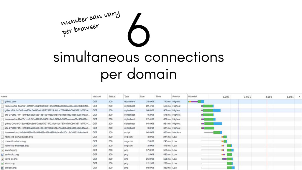 simultaneous connections per domain 6 number ca...
