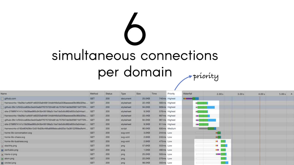 simultaneous connections per domain 6 priority