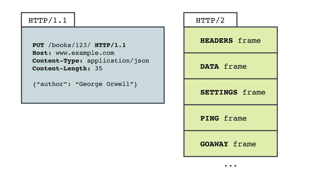 PUT /books/123/ HTTP/1.1 Host: www.example.com ...