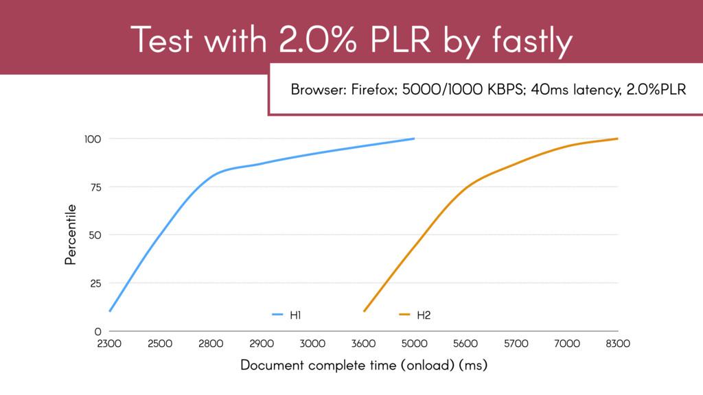 Percentile 0 25 50 75 100 Document complete tim...