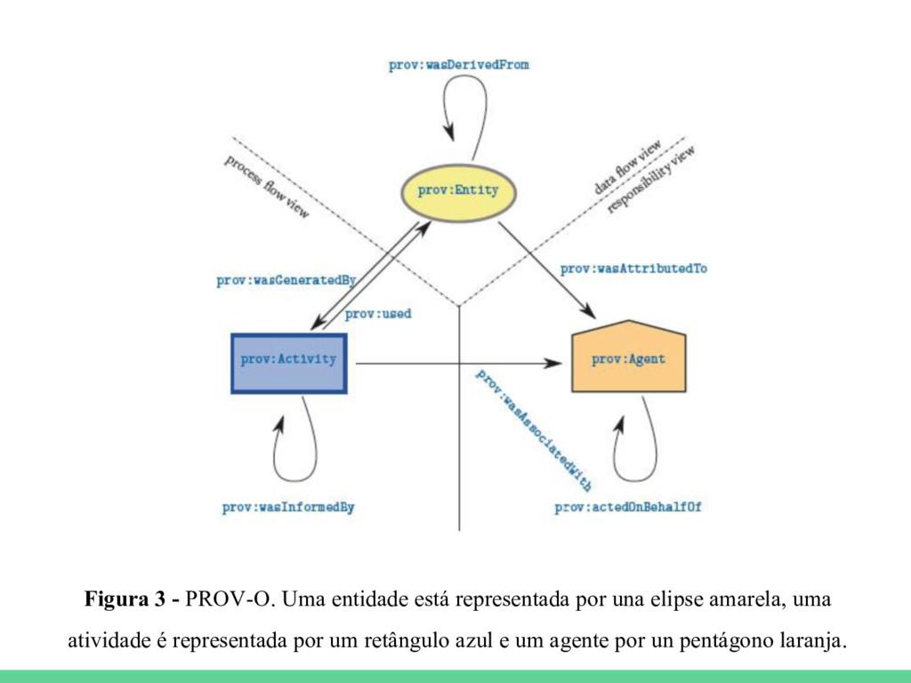 Figura 3 - PROV-O. Uma entidade está representa...