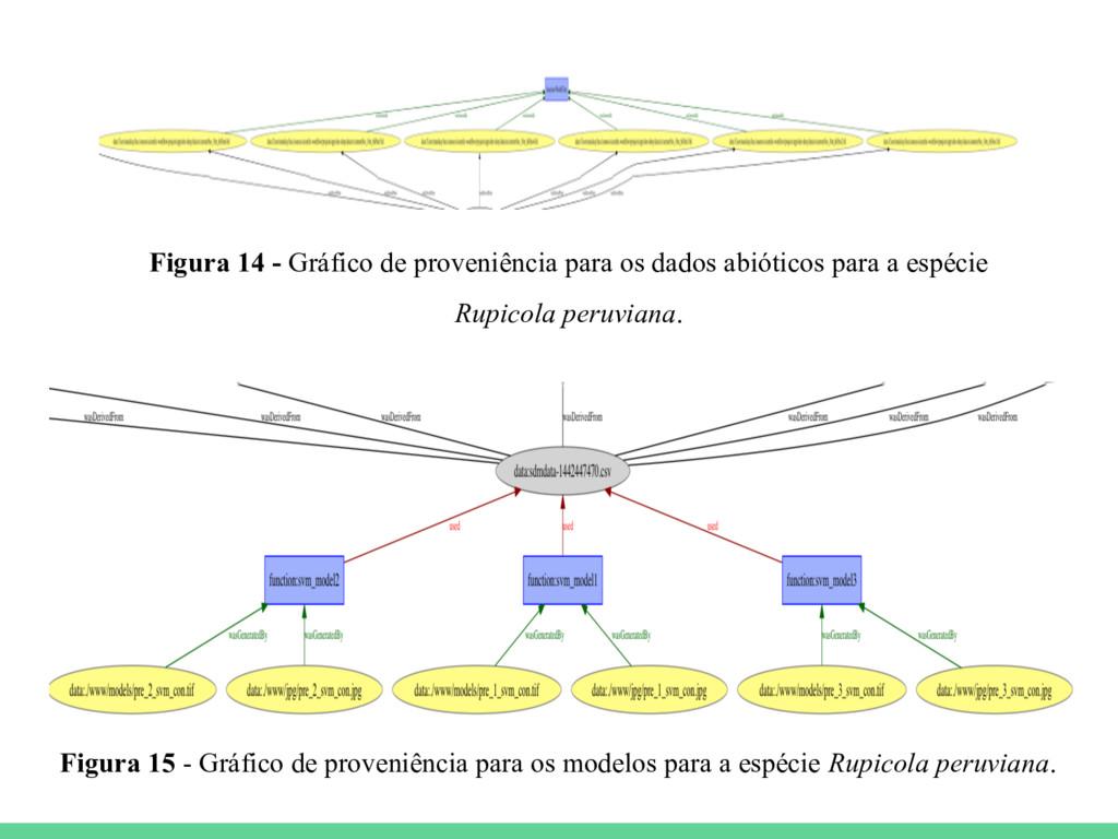 Figura 15 - Gráfico de proveniência para os mod...