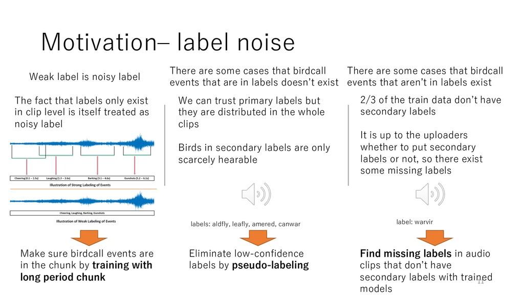 Motivation‒ label noise 11 Weak label is noisy ...