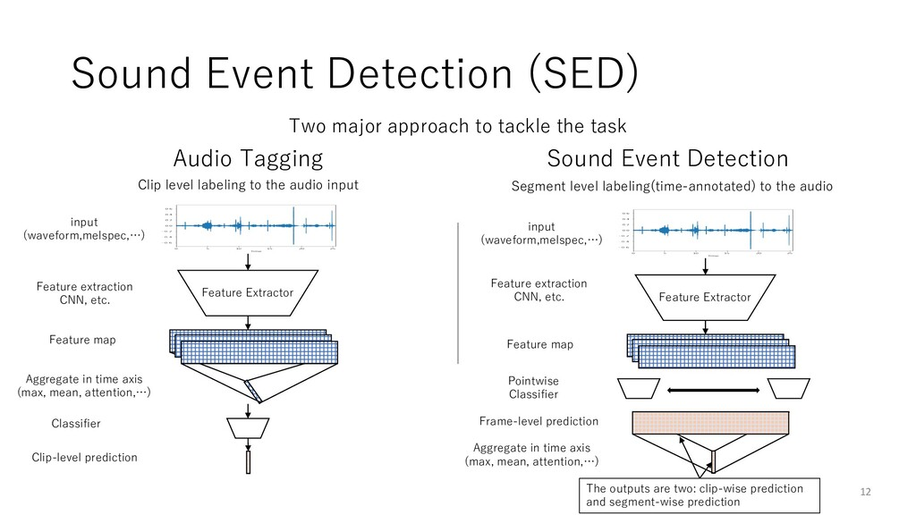 Sound Event Detection (SED) 12 Two major approa...