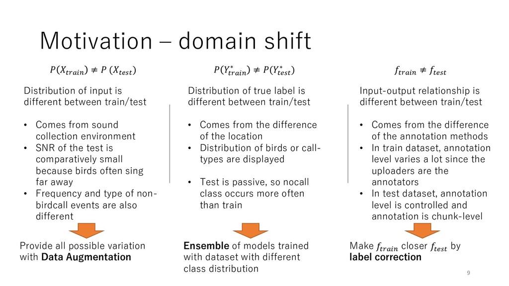 "Motivation ‒ domain shift  !""#$% ≠  (!&'! ) Dis..."