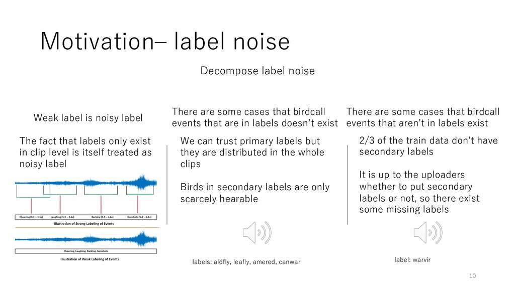 Motivation‒ label noise Decompose label noise W...