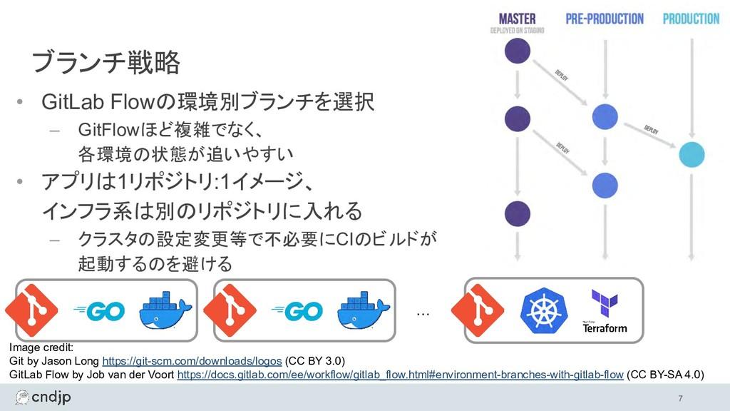 • GitLab Flowの環境別ブランチを選択 – GitFlowほど複雑でなく、 各環境の...