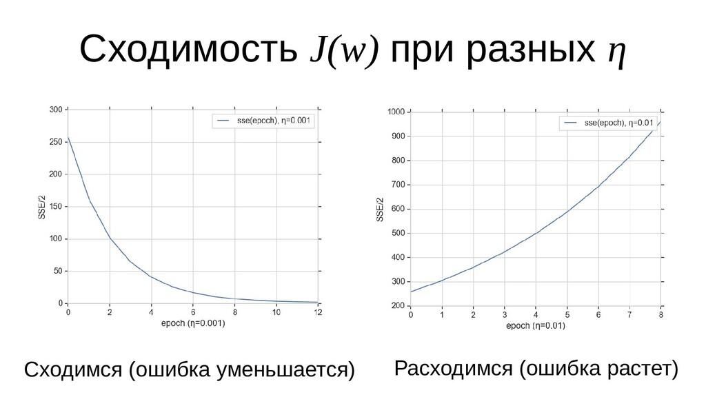 Сходимость J(w) при разных η Сходимся (ошибка у...