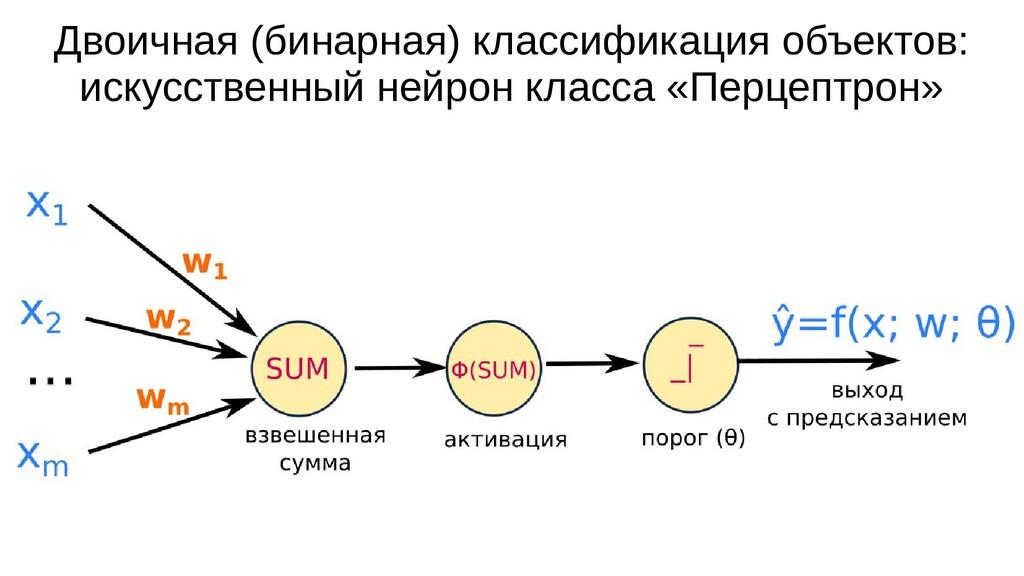 Двоичная (бинарная) классификация объектов: иск...