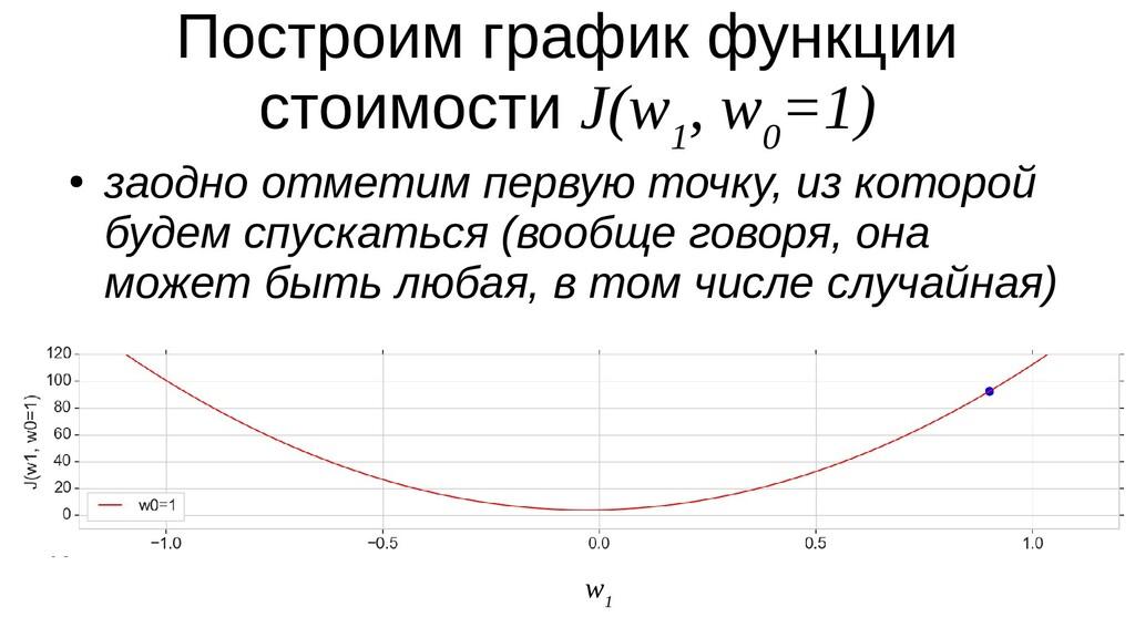 Построим график функции стоимости J(w 1 , w 0 =...