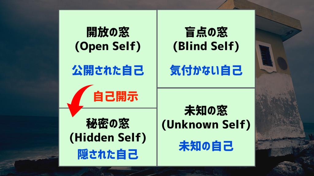 開放の窓 (Open Self) 盲点の窓 (Blind Self) 未知の窓 (Unknow...
