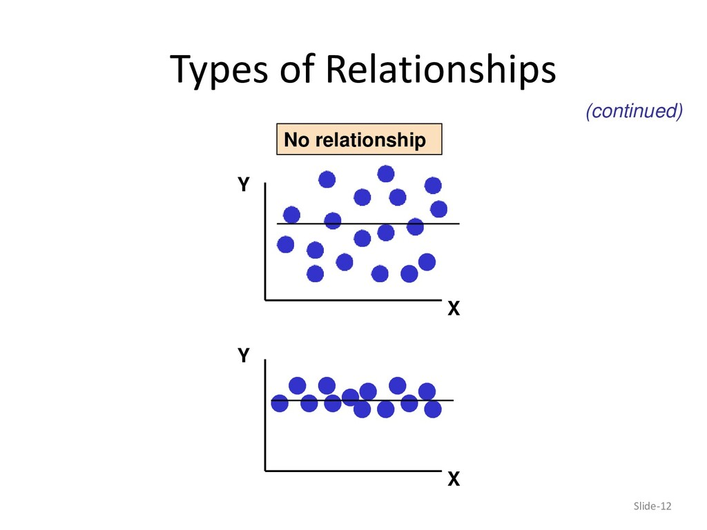 Types of Relationships Slide-12 Y X Y X No rela...