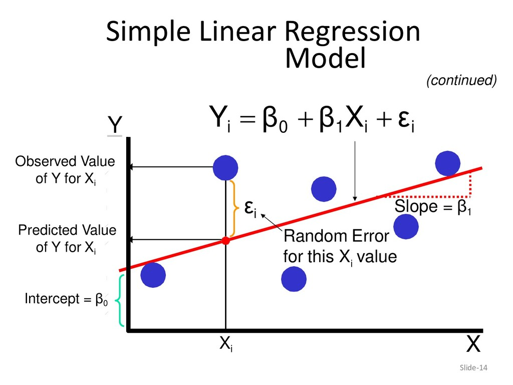 Random Error i for this X value X Y Observed Va...