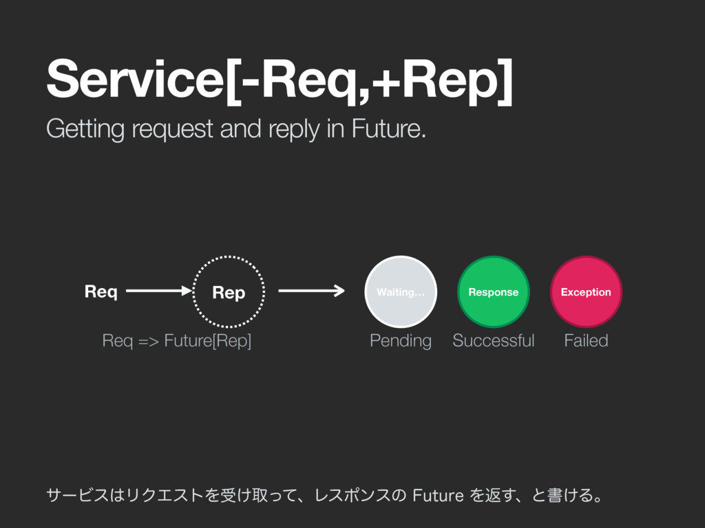 Getting request and reply in Future. Service[-R...