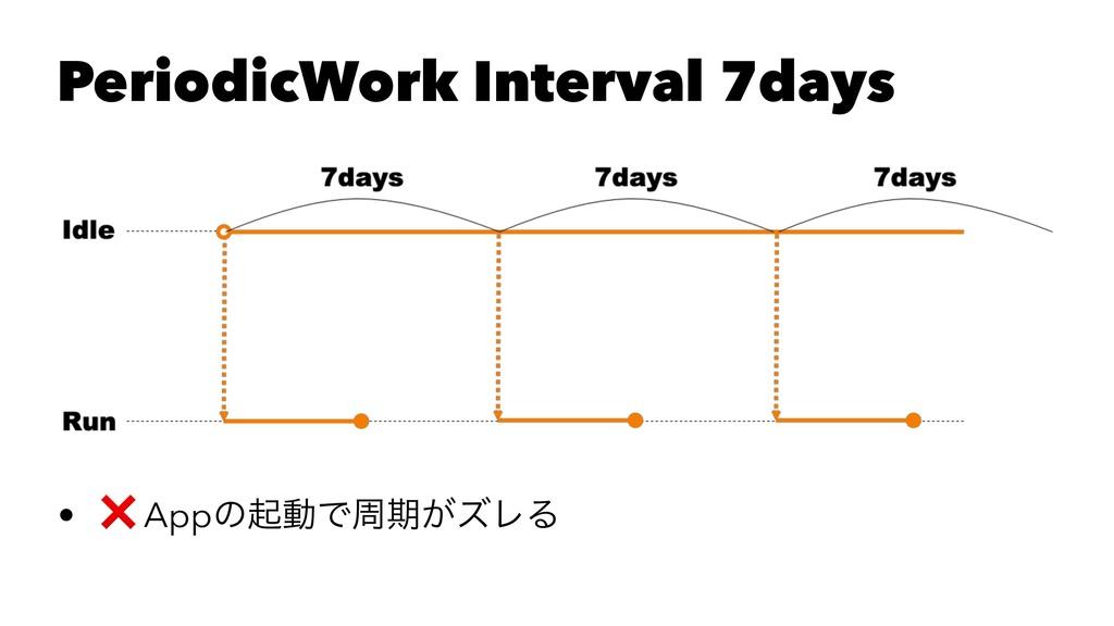 PeriodicWork Interval 7days • ❌ AppͷىಈͰपظ͕ζϨΔ