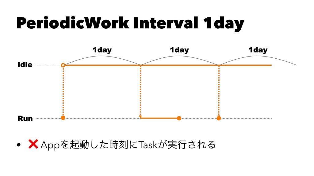 PeriodicWork Interval 1day • ❌ AppΛىಈͨ͠ࠁʹTask͕...
