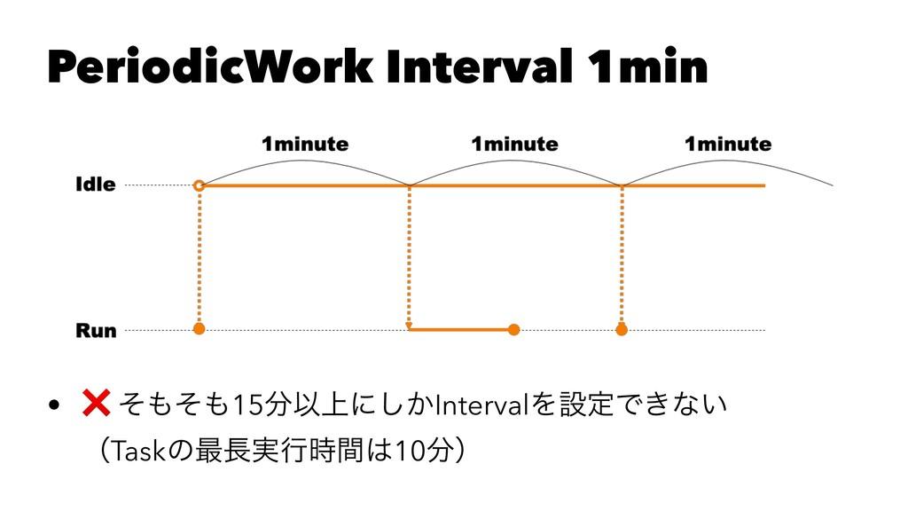 PeriodicWork Interval 1min • ❌ ͦͦ15Ҏ্ʹ͔͠Inte...