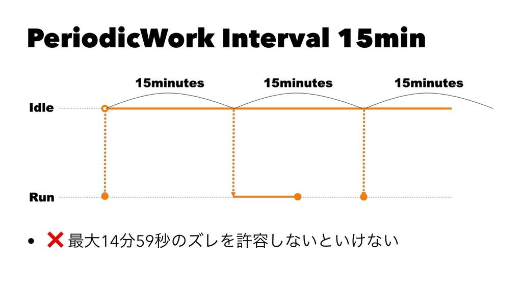 PeriodicWork Interval 15min • ❌ ࠷େ1459ඵͷζϨΛڐ༰͠...