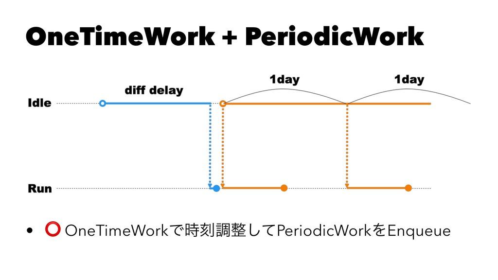 OneTimeWork + PeriodicWork • ⭕ OneTimeWorkͰࠁௐ...
