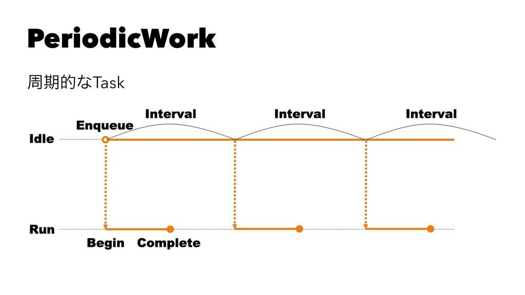 PeriodicWork पظతͳTask