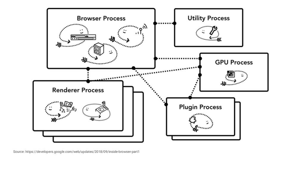 Source: https://developers.google.com/web/updat...