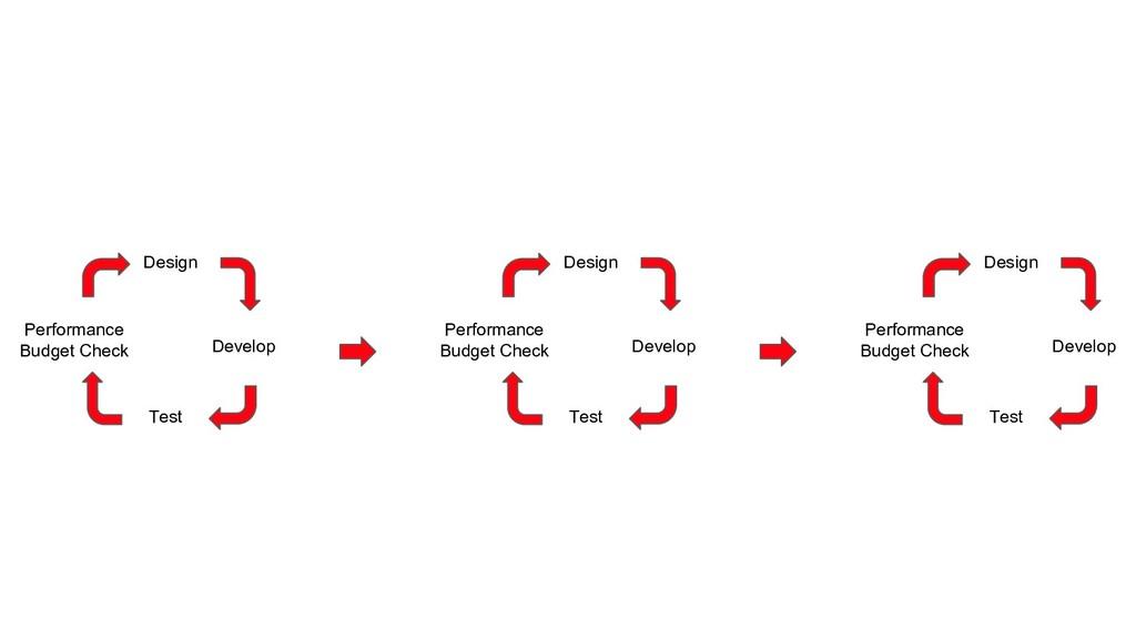 Design Develop Test Performance Budget Check De...