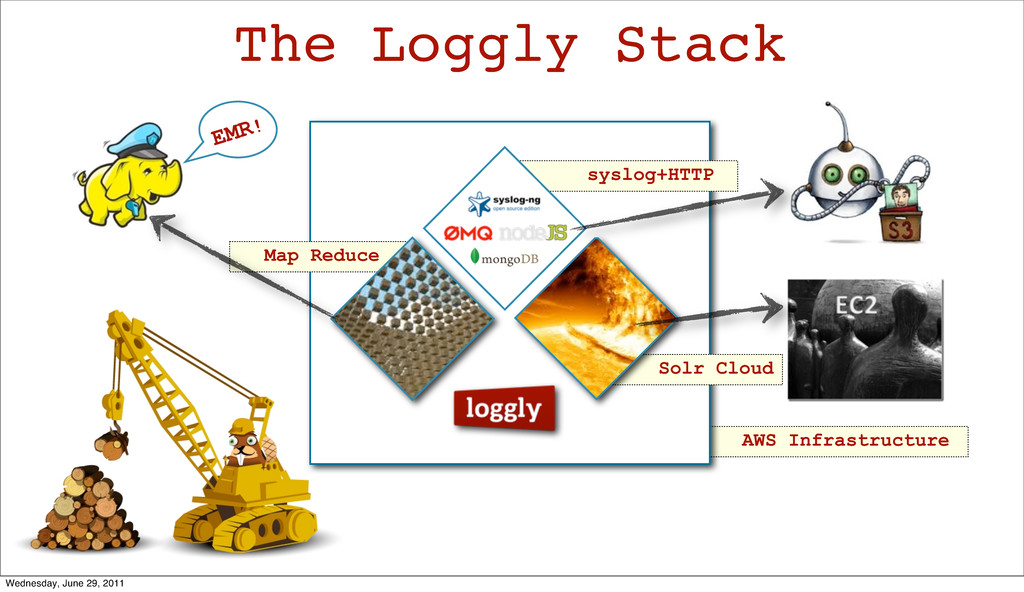 AWS Infrastructure syslog+HTTP The Loggly Stack...