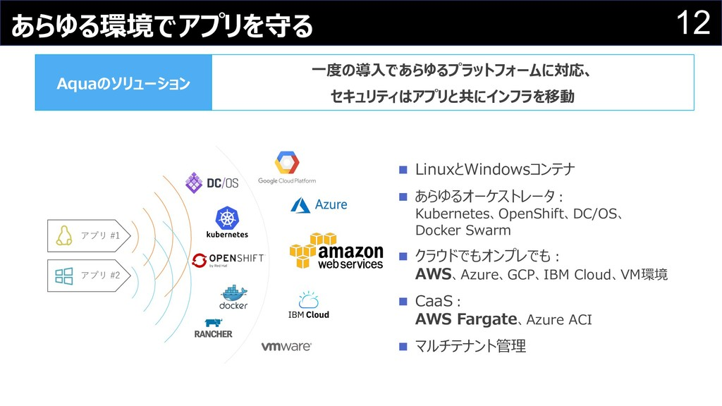 12 あらゆる環境でアプリを守る n LinuxとWindowsコンテナ n あらゆるオーケス...