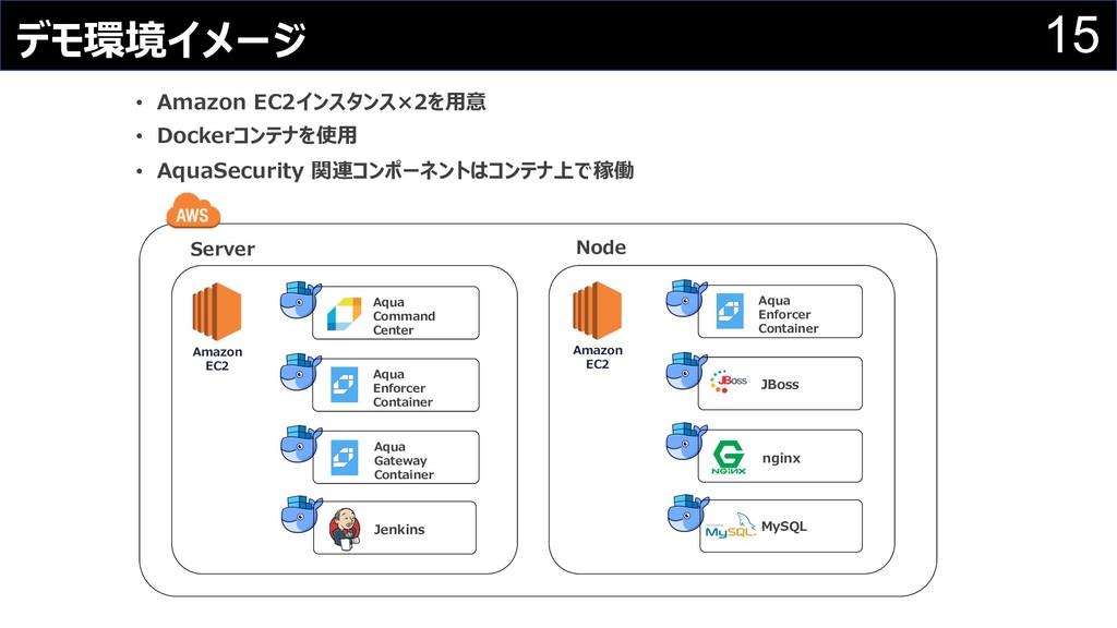 15 デモ環境イメージ • Amazon EC2インスタンス×2を⽤意 • Dockerコンテ...