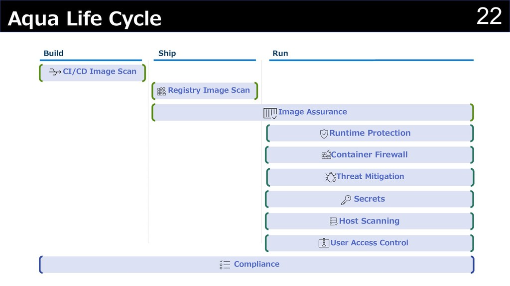 22 Aqua Life Cycle CI/CD Image Scan Image Assur...