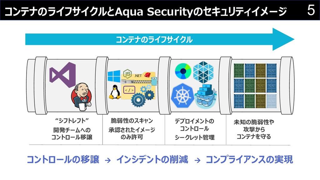 5 コンテナのライフサイクルとAqua Securityのセキュリティイメージ コンテナのライ...