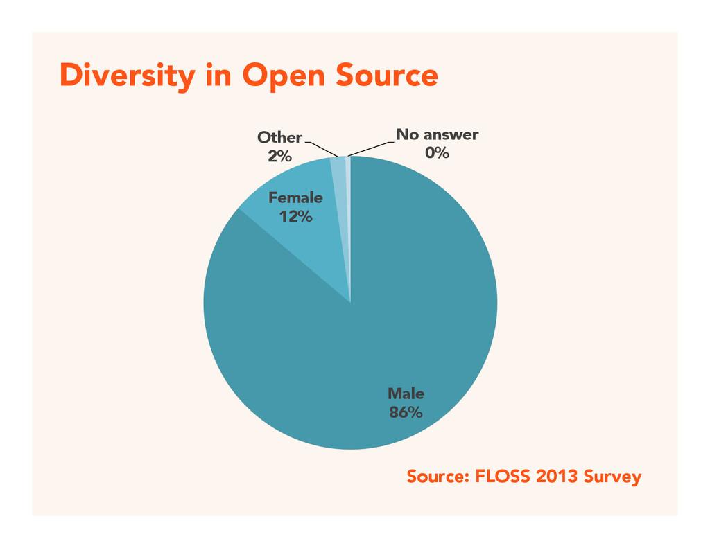 Diversity in Open Source  Male  86% Female ...