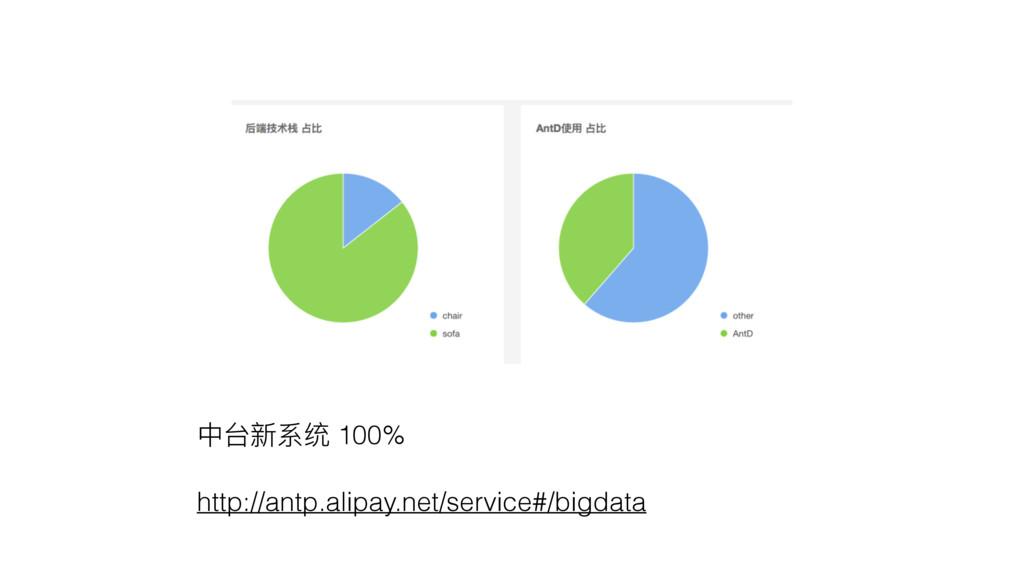 Ӿݣෛᔮᕹ 100% http://antp.alipay.net/service#/bigd...