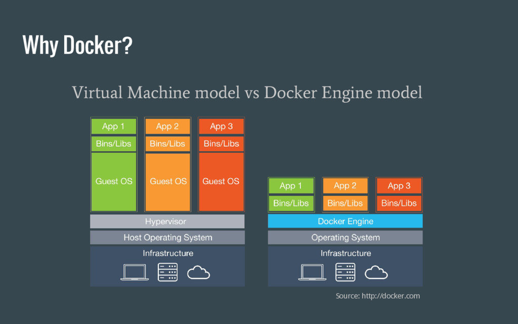 Virtual Machine model vs Docker Engine model Wh...