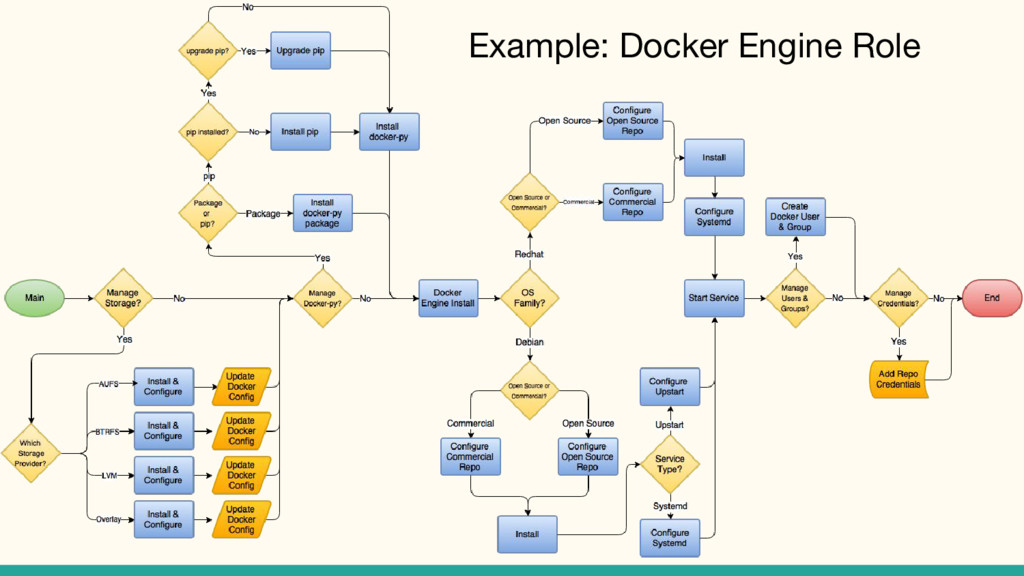 Example: Docker Engine Role