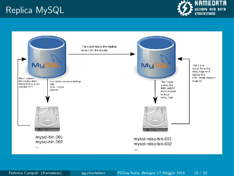 Replica MySQL Federico Campoli (Kamedata) pg ch...