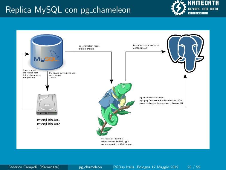 Replica MySQL con pg chameleon Federico Campoli...
