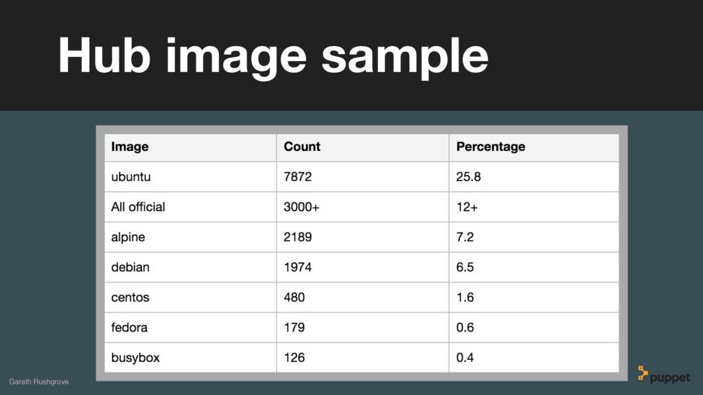 Gareth Rushgrove Hub image sample