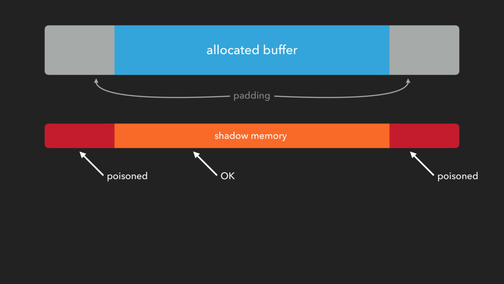 allocated buffer padding shadow memory poisoned...