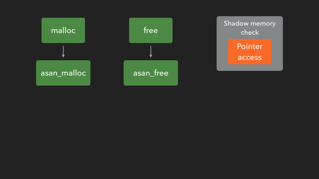 asan_malloc malloc asan_free free Shadow memory...
