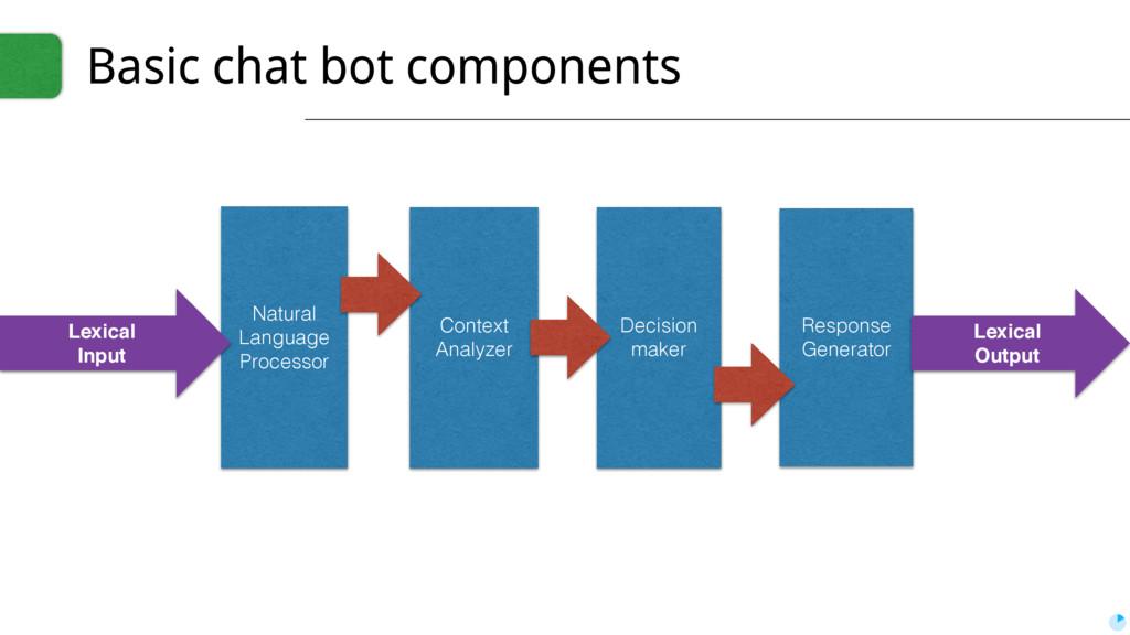 Basic chat bot components Context Analyzer Natu...