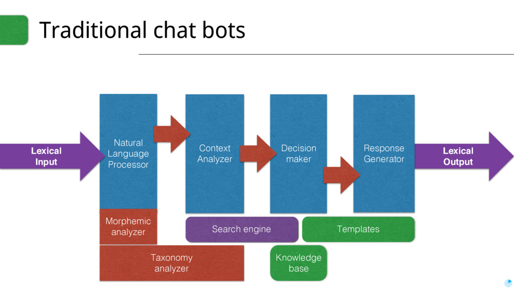 Lexical Output Traditional chat bots Context An...