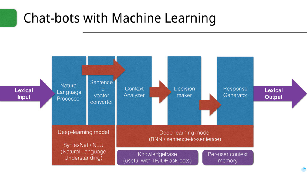 Lexical Output Chat-bots with Machine Learning ...