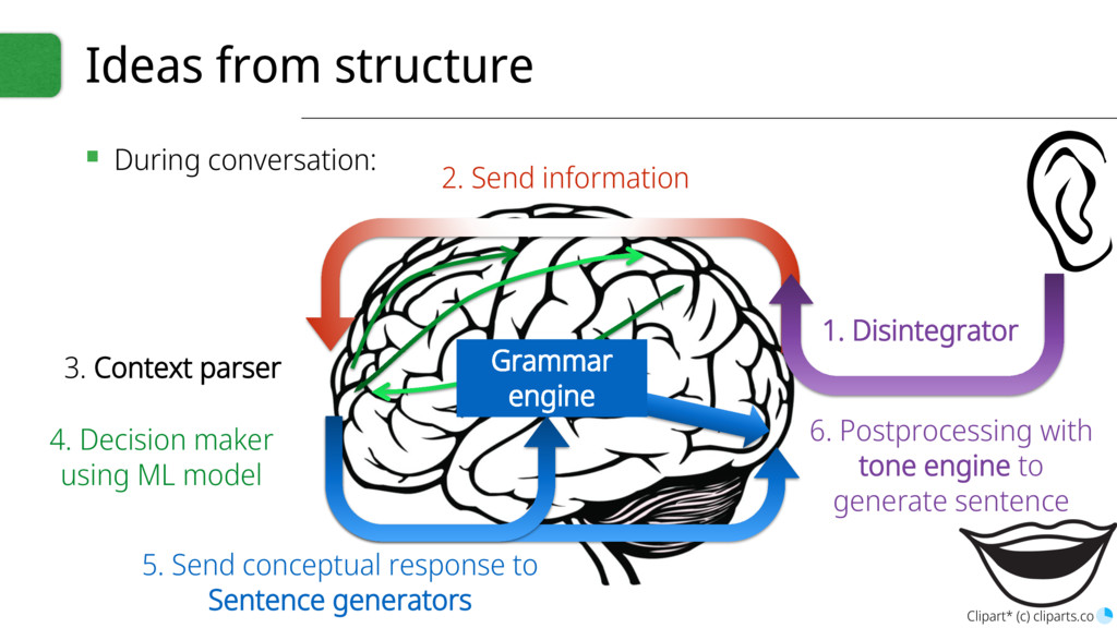 Ideas from structure ▪ During conversation: 3. ...