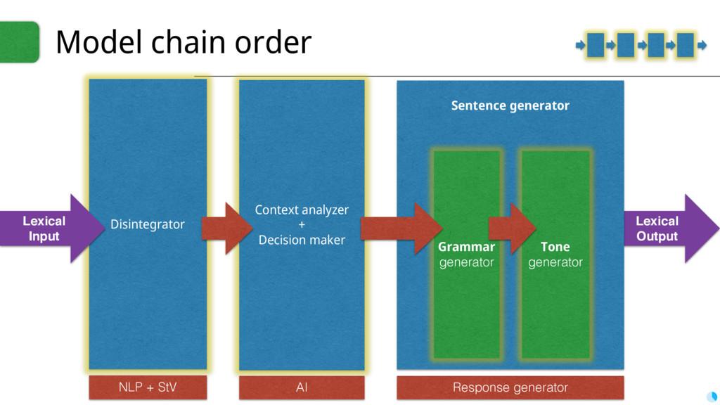 Lexical Output Sentence generator Context analy...